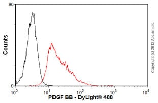 Flow Cytometry - Anti-PDGF BB antibody [MM0014-5F66] (ab51869)