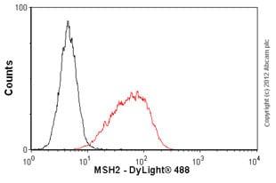 Flow Cytometry - Anti-MSH2 antibody [3A2B8C] (ab52266)
