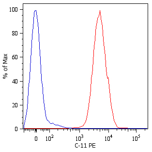 Flow Cytometry - Anti-pan Cytokeratin antibody [C-11] (Phycoerythrin) (ab52460)