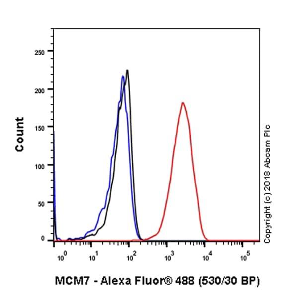 Flow Cytometry - Anti-MCM7/PRL antibody [EP1974Y] (ab52489)