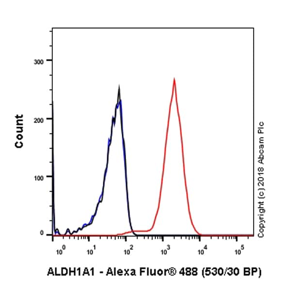 Flow Cytometry - Anti-ALDH1A1 antibody [EP1933Y] - C-terminal (ab52492)