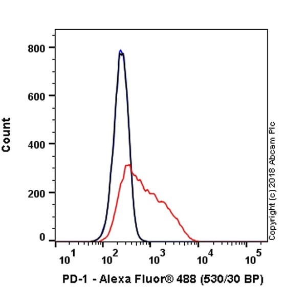 Flow Cytometry - Anti-PD1 antibody [NAT105] (ab52587)