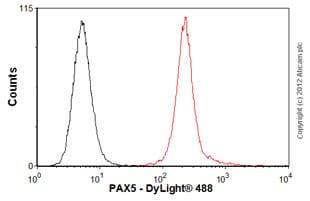 Flow Cytometry - Anti-PAX5 antibody [mAbcam52588] (ab52588)