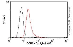 Flow Cytometry - Anti-CCR9 antibody [7E7] (ab52590)