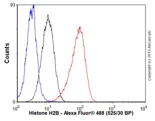 Flow Cytometry - Anti-Histone H2B antibody [EP957Y] (ab52599)