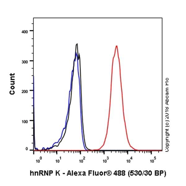 Flow Cytometry - Anti-hnRNP K antibody [EP943Y] (ab52600)