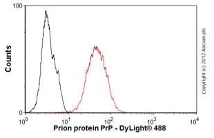 Flow Cytometry - Anti-Prion protein PrP antibody [EP1802Y] (ab52604)