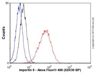 Flow Cytometry (Intracellular) - Anti-Importin 9/RANBP9 antibody [EP1353Y] (ab52605)
