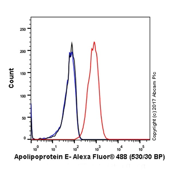 Flow Cytometry - Anti-Apolipoprotein E antibody [EP1374Y] (ab52607)