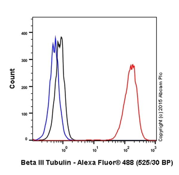 Flow Cytometry - Anti-beta III Tubulin antibody [EP1569Y] (ab52623)