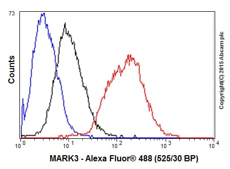 Flow Cytometry - Anti-Mark3 antibody [EPR633Y] (ab52626)