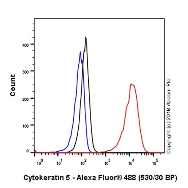 Flow Cytometry - Anti-Cytokeratin 5 antibody [EP1601Y] - Cytoskeleton Marker (ab52635)