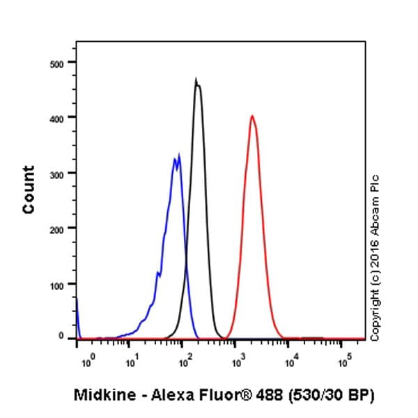 Flow Cytometry - Anti-Midkine antibody [EP1143Y] (ab52637)