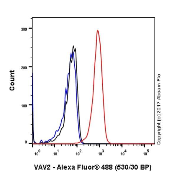 Flow Cytometry - Anti-VAV2 antibody [EP1067Y] (ab52640)