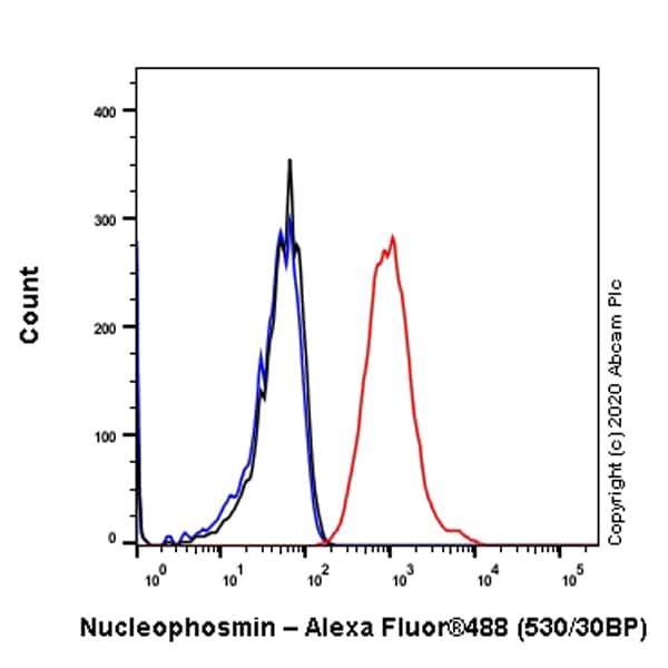 Flow Cytometry - Anti-Nucleophosmin antibody [EP1848Y] (ab52644)