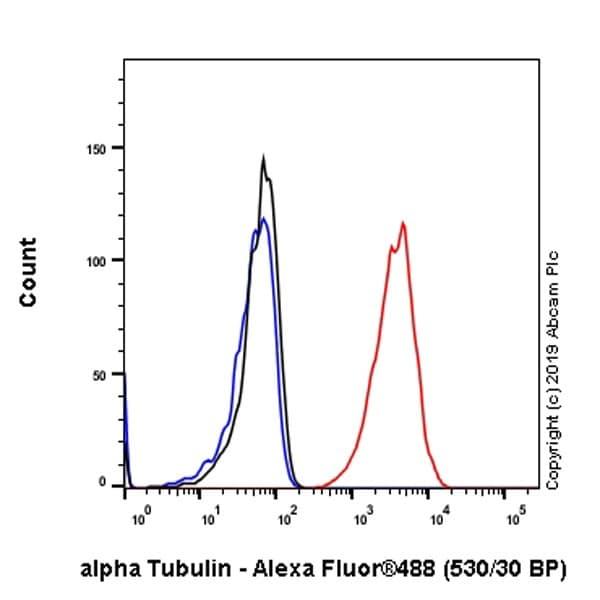 Flow Cytometry - Anti-alpha Tubulin antibody [EP1332Y] - Microtubule Marker (ab52866)