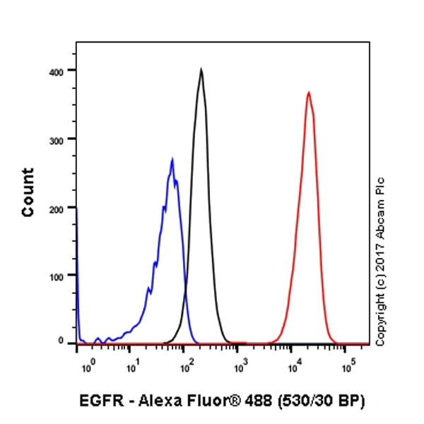 Flow Cytometry - Anti-EGFR antibody [EP38Y] (ab52894)