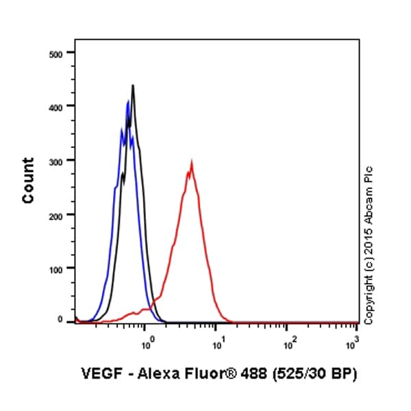 Flow Cytometry - Anti-VEGFA antibody [EP1176Y] (ab52917)