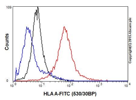 Flow Cytometry (Intracellular) - Anti-HLA A antibody [EP1395Y] (ab52922)