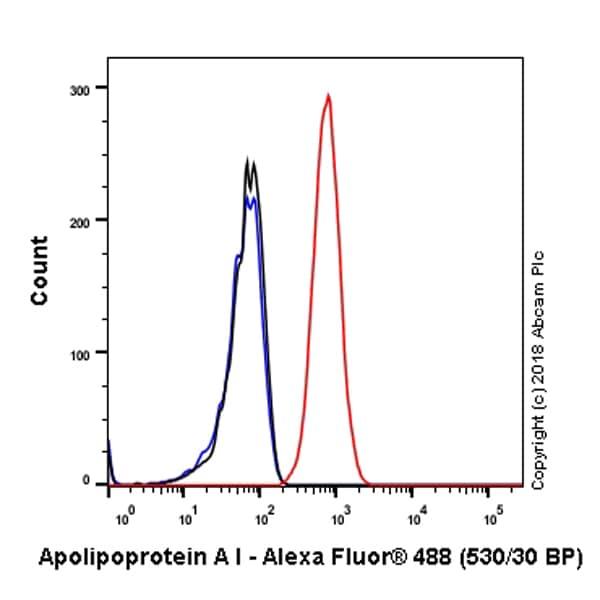 Flow Cytometry - Anti-Apolipoprotein A I antibody [EP1368Y] (ab52945)