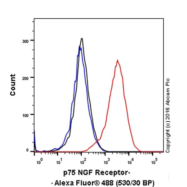 Flow Cytometry - Anti-p75 NGF Receptor antibody [EP1039Y] (ab52987)