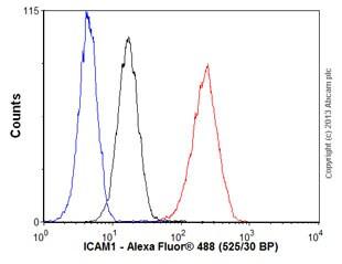 Flow Cytometry - Anti-ICAM1 antibody [EP1442Y] (ab53013)