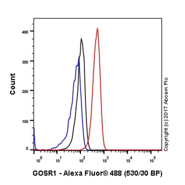 Flow Cytometry - Anti-GOSR1/GS28 antibody [EP1768Y] (ab53288)