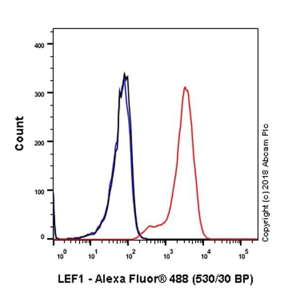 Flow Cytometry - Anti-LEF1 antibody [EP2030Y] (ab53293)