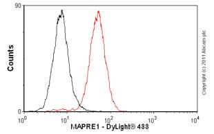 Flow Cytometry - Anti-MAPRE1/EB1 antibody [KT51] (ab53358)