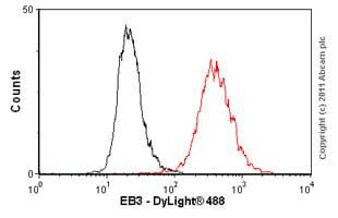 Flow Cytometry - Anti-EB3 antibody [KT36] (ab53360)