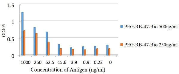 Sandwich ELISA - Anti-Polyethylene glycol antibody [PEG-B-47b] (Biotin) (ab53449)