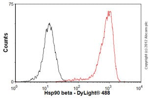 Flow Cytometry - Anti-Hsp90 beta antibody [H90-10] (ab53497)