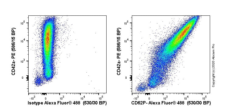 Flow Cytometry - Anti-CD62P antibody [Psel.KO.2.7] (ab54427)