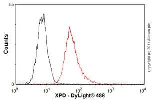 Flow Cytometry - Anti-XPD antibody (ab54676)