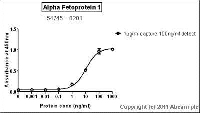 Sandwich ELISA - Anti-alpha 1 Fetoprotein antibody (ab54745)