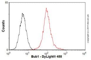 Flow Cytometry - Anti-Bub1 antibody (ab54893)