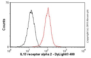Flow Cytometry - Anti-IL-13 receptor alpha 2 antibody [2E10] (ab55275)