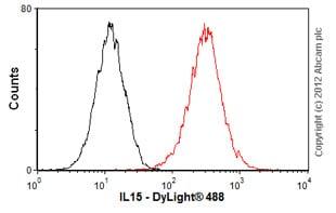 Flow Cytometry - Anti-IL-15 antibody (ab55276)