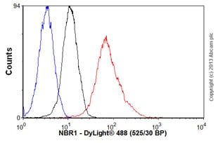 Flow Cytometry - Anti-NBR1 antibody (ab55474)