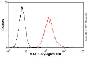 Flow Cytometry - Anti-MTAP antibody (ab55517)
