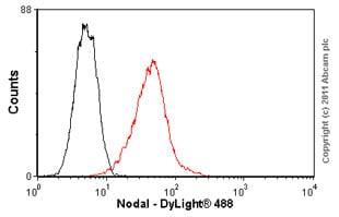 Flow Cytometry - Anti-Nodal antibody (ab55676)