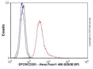 Flow Cytometry - Anti-EPCR/CD201 antibody (ab56689)