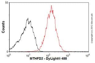Flow Cytometry - Anti-MTHFD2 antibody (ab56772)