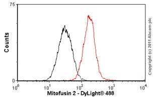 Flow Cytometry - Anti-Mitofusin 2 antibody [6A8] (ab56889)