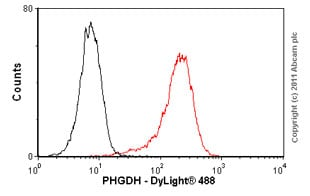 Flow Cytometry - Anti-PHGDH/Malate dehydrogenase antibody (ab57030)