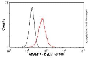 Flow Cytometry - Anti-ADAM17 antibody (ab57484)