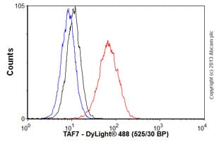 Flow Cytometry - Anti-TAF7 antibody (ab57494)