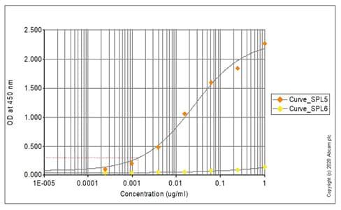 ELISA - Anti-Chk1 (phospho S345) antibody (ab58567)