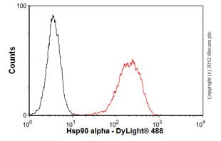 Flow Cytometry - Anti-Hsp90 antibody [D7a] (ab59459)