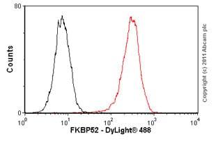 Flow Cytometry - Anti-FKBP52 antibody [Hi52C] (ab59460)